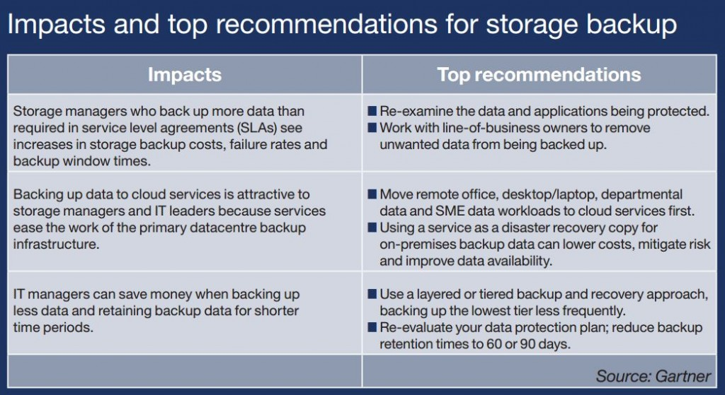 Gartner-on-Backup