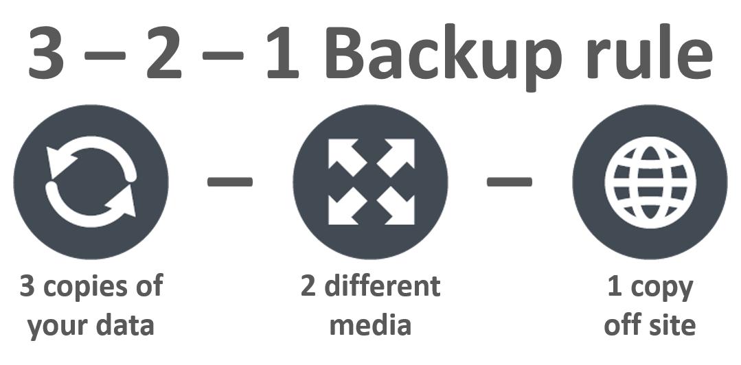 Image result for 3-2-1 backup